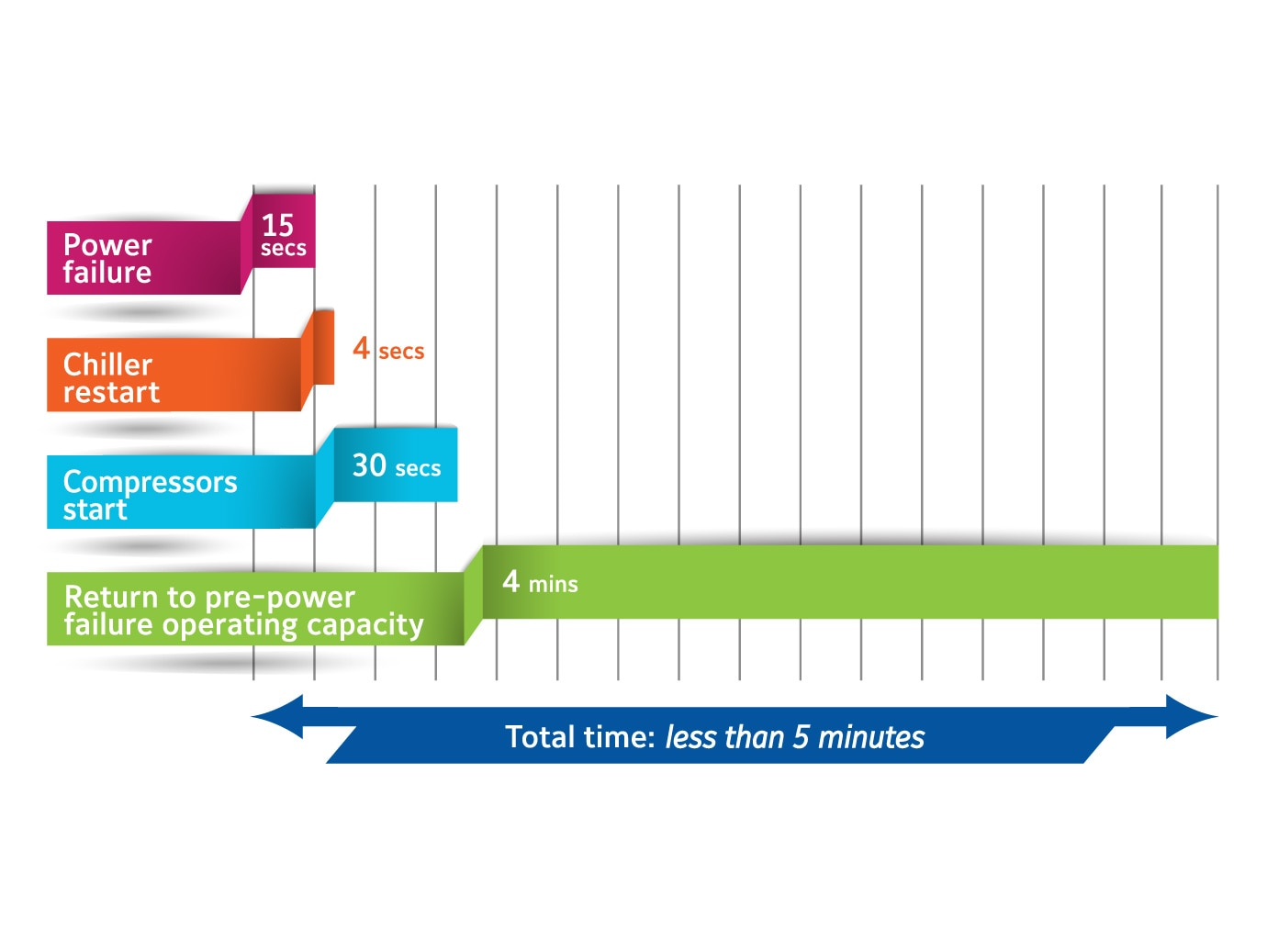 Graphic displaying the quick start feature on a YORK YVAA VSD Screw Chiller.