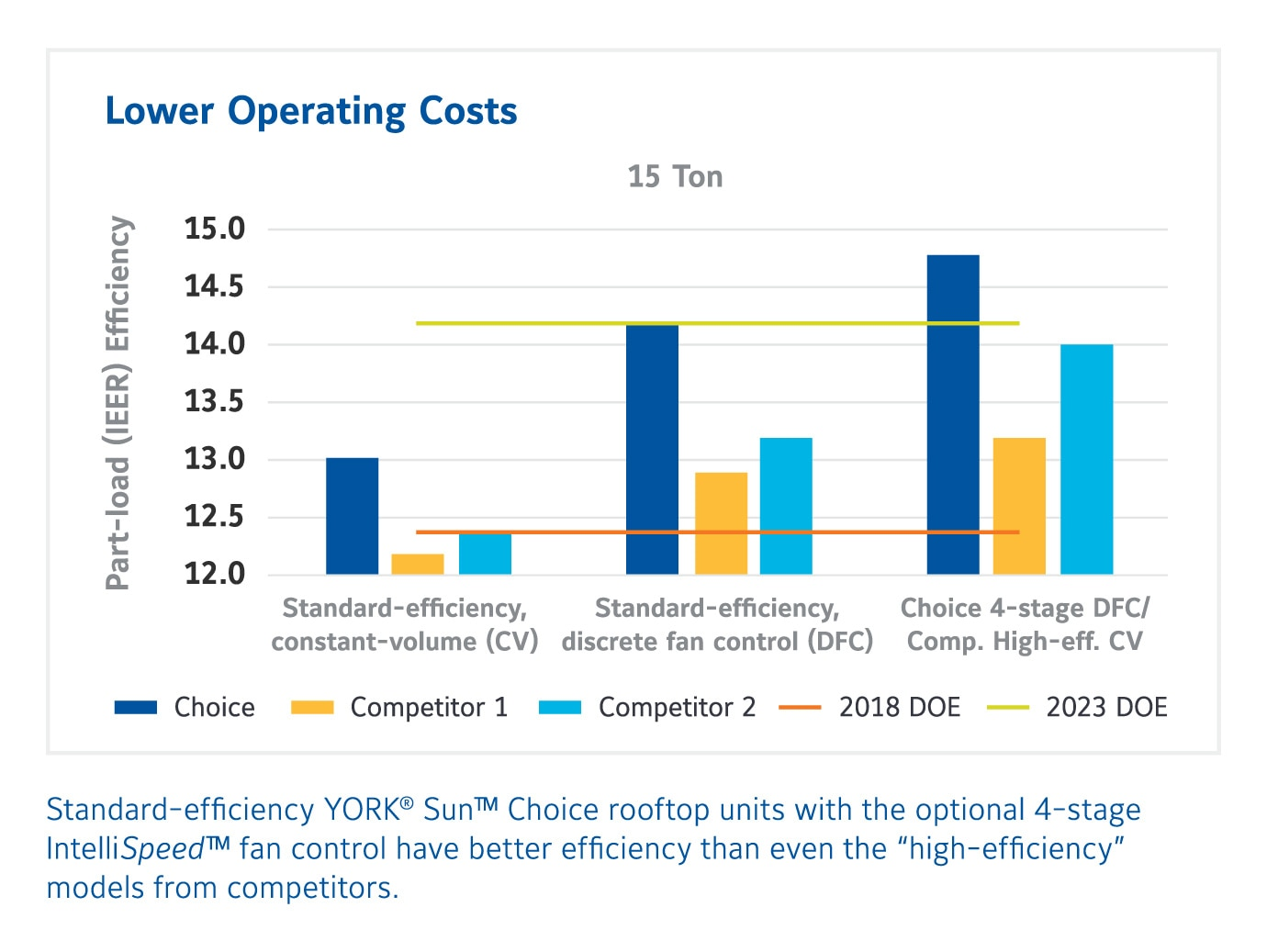 Bar chart showing how the YORK Sun Choice rooftop unit achieves a higher part-load (IEER) efficiency than competitors.