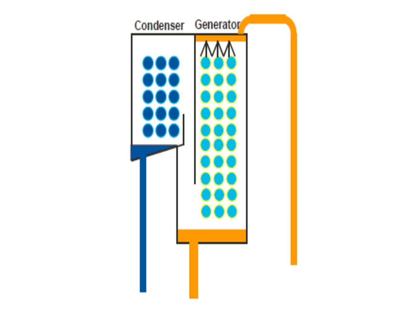 Graphic displaying the falling film generator used in a YORK Absorption Chiller.