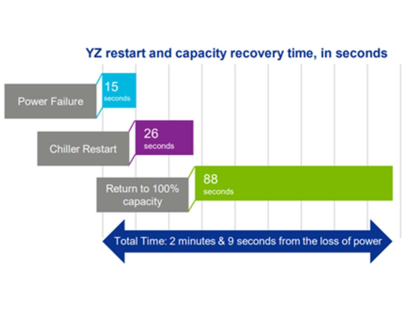 YORK YZ Centrifugal Chiller quick restart and recovery time graph.