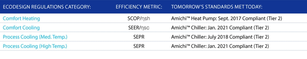 Amichi Efficiency Standards